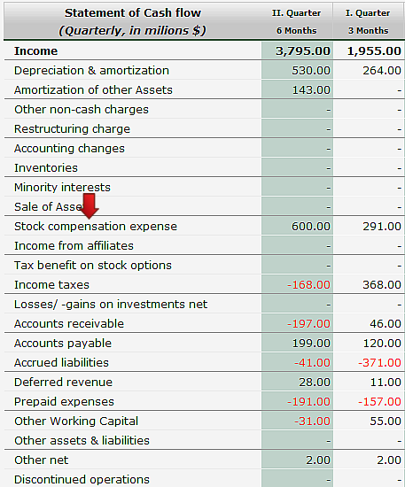 Stock options financial statements